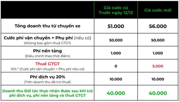 Sau Grab, đến lượt Gojek tăng giá cước Ảnh 2