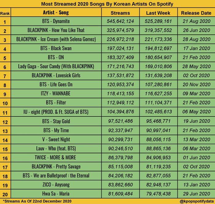 Loạt thành tích đáng kinh ngạc của Jimin (BTS) trong 2020 chỉ với một bài hát Ảnh 5