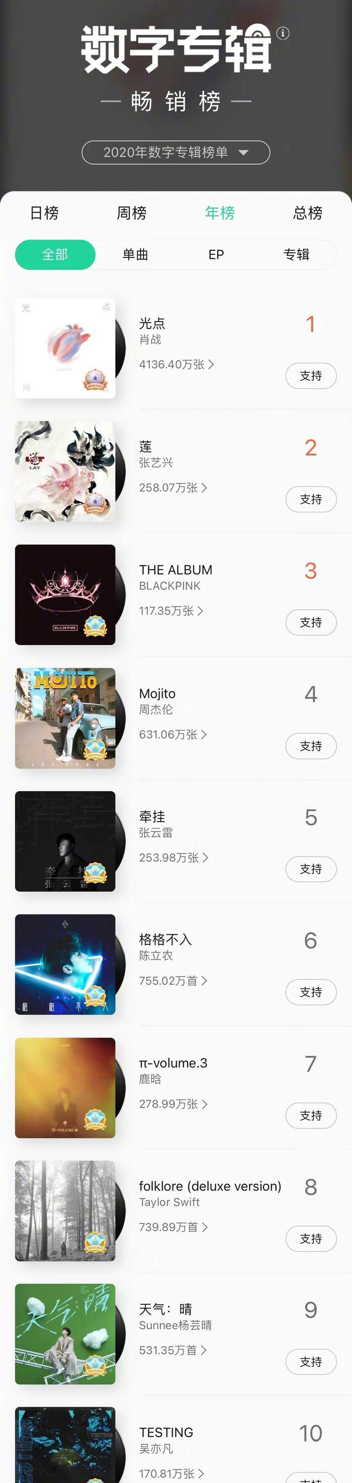 Tiêu Chiến đánh bại cả Châu Kiệt Luân khi có lượng album bán chạy nhất năm 2020 Ảnh 2