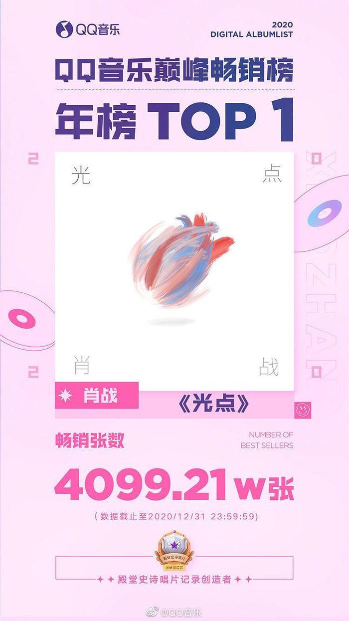 Tiêu Chiến đánh bại cả Châu Kiệt Luân khi có lượng album bán chạy nhất năm 2020 Ảnh 3