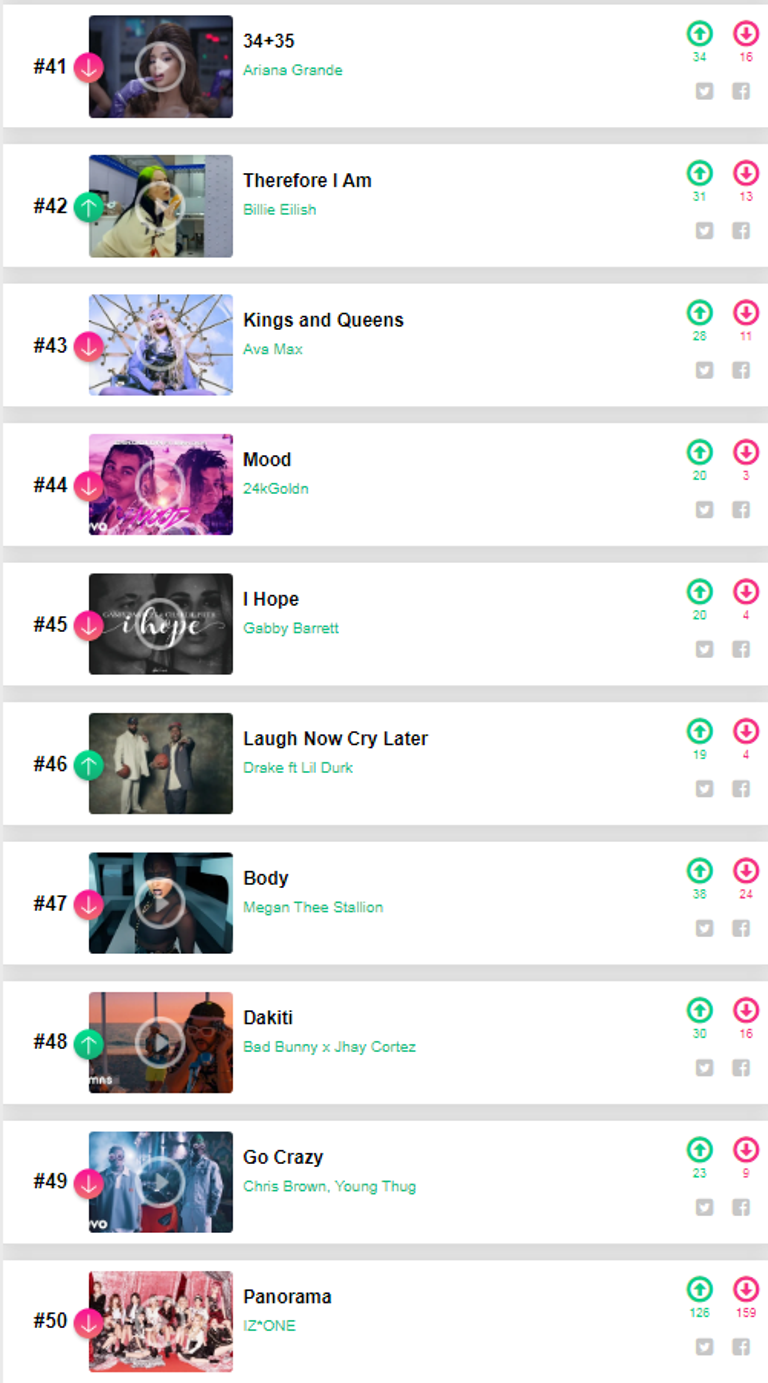 50 bài hát hot thế giới đầu năm 2021: Jin (BTS) 'hạ gục' Tiêu Chiến - Justin Bieber Ảnh 7