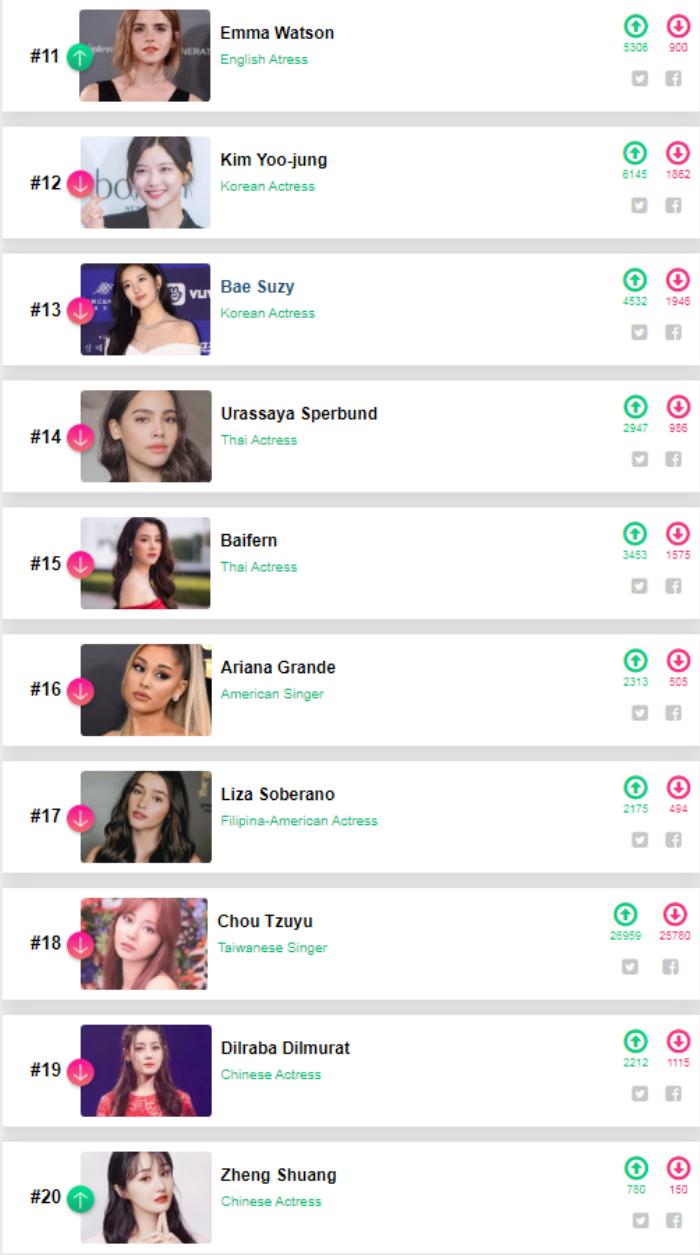 Tổng kết '100 sao nữ đẹp nhất thế giới 2020': Lisa đứng đầu, Nhiệt Ba - Trịnh Sảng lọt top 20 Ảnh 2