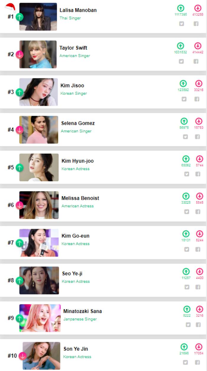 Tổng kết '100 sao nữ đẹp nhất thế giới 2020': Lisa đứng đầu, Nhiệt Ba - Trịnh Sảng lọt top 20 Ảnh 1