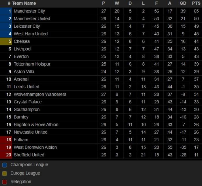 Man City hơn MU 15 điểm, cân bằng hai kỷ lục ấn tượng Ảnh 2