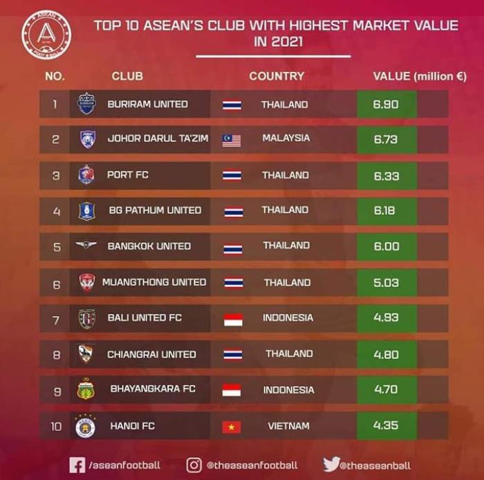 Hà Nội FC lọt Top 10 Đông Nam Á về giá trị chuyển nhượng Ảnh 2