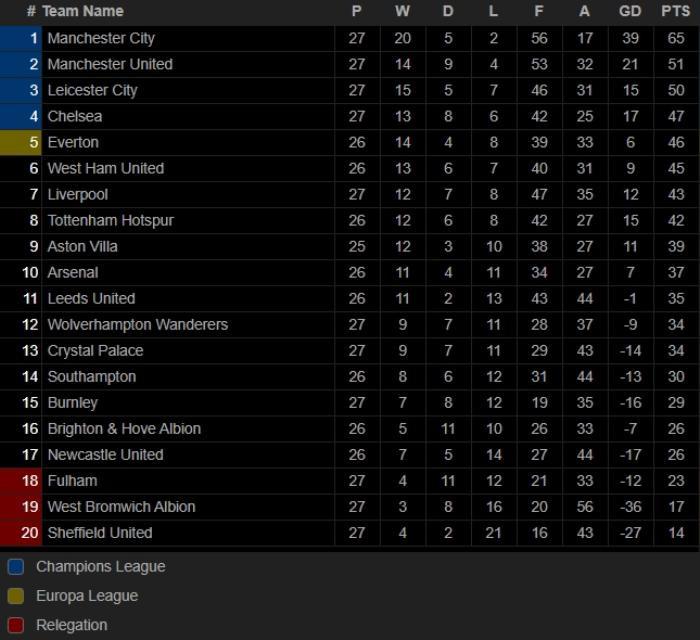 Chelsea hạ gục Liverpool trong trận cầu '6 điểm' Ảnh 3