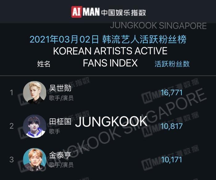 Jungkook (BTS) khẳng định sự nổi tiếng tại Trung Quốc: Là em út nhưng 'có võ'