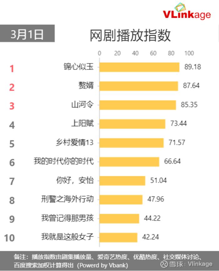 Đàm Tùng Vận vượt mặt Tiêu Chiến, Dương Mịch: Cẩm Tâm Tựa Ngọc 'đè bẹp' Ở Rể, leo lên top.1 BXH phim hot
