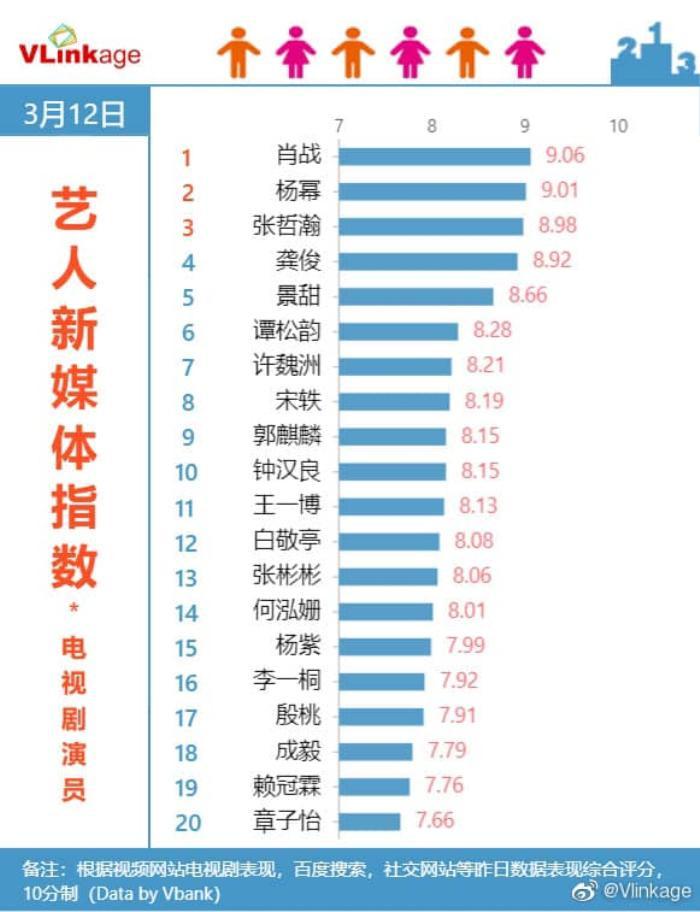 Cẩm tâm tựa ngọc của Đàm Tùng Vận 'hất cẳng' Sáng tạo doanh 2021 khỏi top 1, trở thành phim hot nhất Ảnh 3