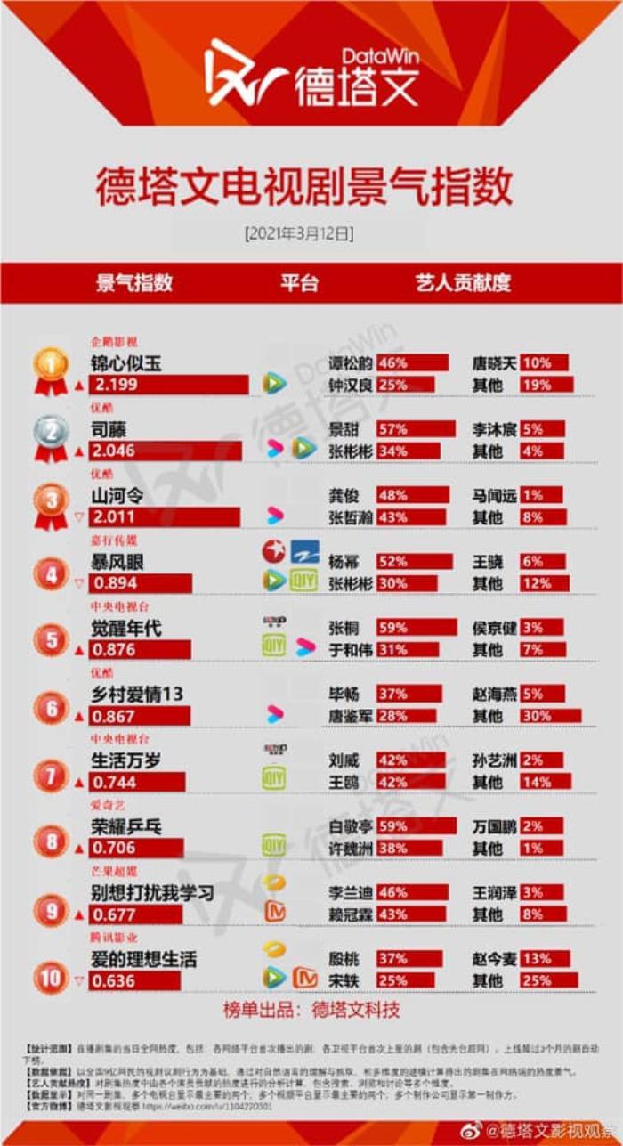 Cẩm tâm tựa ngọc của Đàm Tùng Vận 'hất cẳng' Sáng tạo doanh 2021 khỏi top 1, trở thành phim hot nhất Ảnh 6