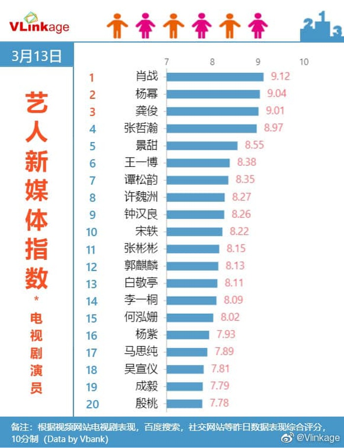 Cẩm tâm tựa ngọc của Đàm Tùng Vận 'hất cẳng' Sáng tạo doanh 2021 khỏi top 1, trở thành phim hot nhất Ảnh 8