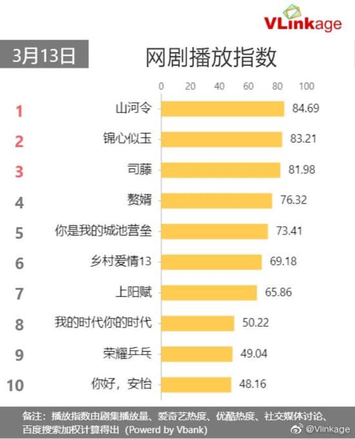 Cẩm tâm tựa ngọc của Đàm Tùng Vận 'hất cẳng' Sáng tạo doanh 2021 khỏi top 1, trở thành phim hot nhất Ảnh 2