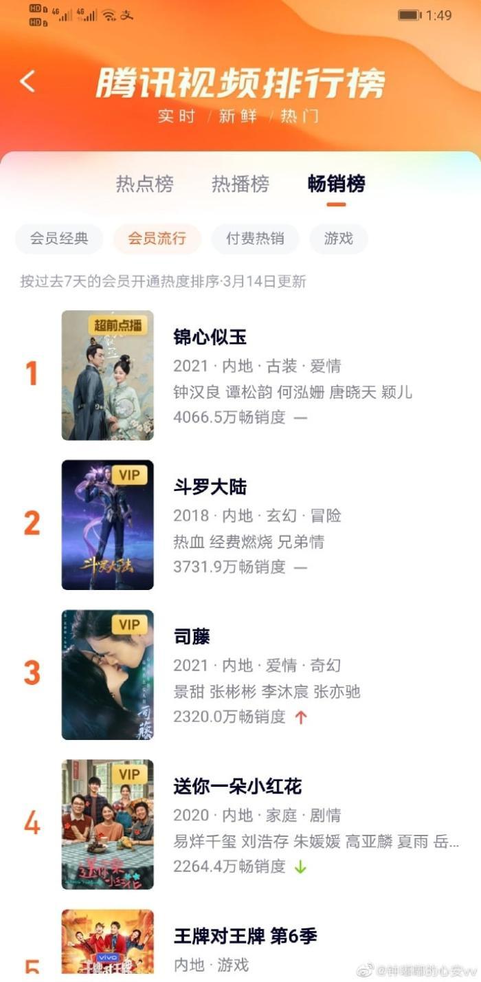 Cẩm tâm tựa ngọc của Đàm Tùng Vận 'hất cẳng' Sáng tạo doanh 2021 khỏi top 1, trở thành phim hot nhất Ảnh 1