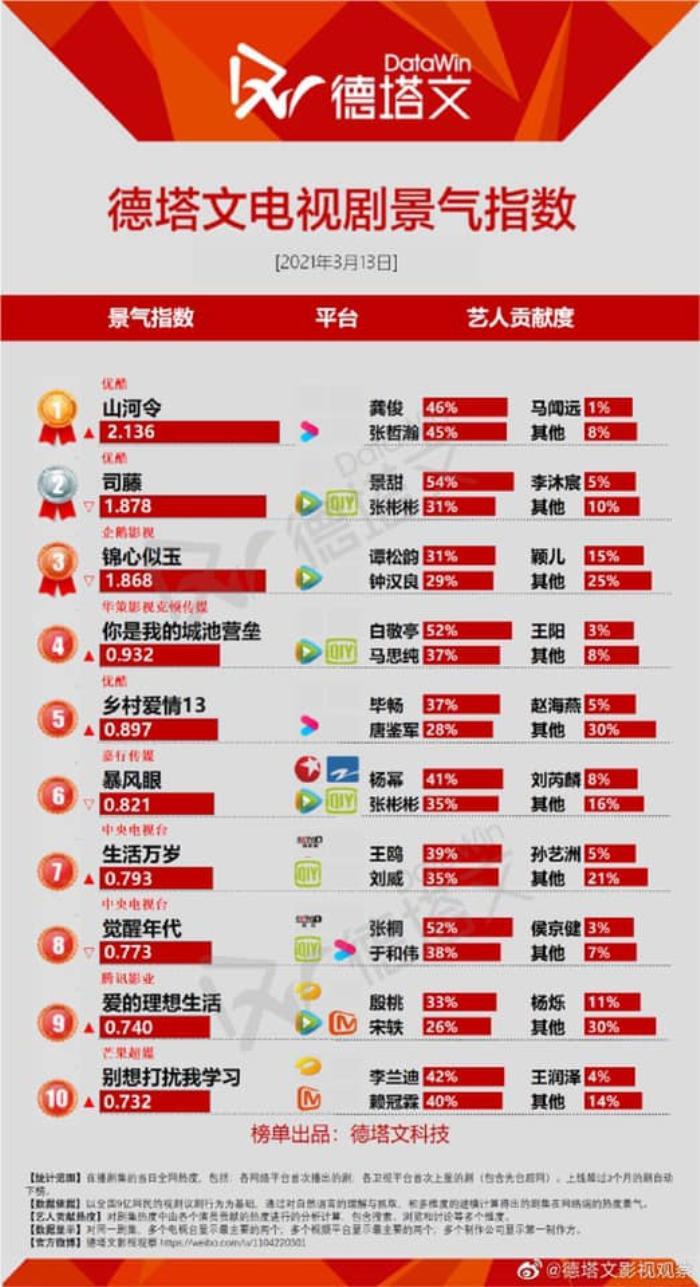 Cẩm tâm tựa ngọc của Đàm Tùng Vận 'hất cẳng' Sáng tạo doanh 2021 khỏi top 1, trở thành phim hot nhất Ảnh 5