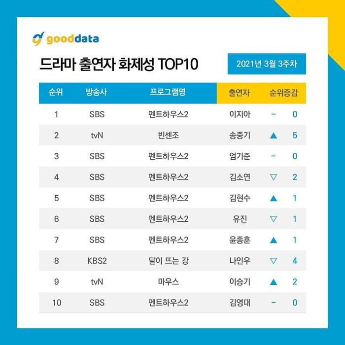 BXH diễn viên - phim Hàn tuần 3 tháng 3: Song Joong Ki vượt Kim So Yeon, Lee Ji Ah đứng đầu! Ảnh 6
