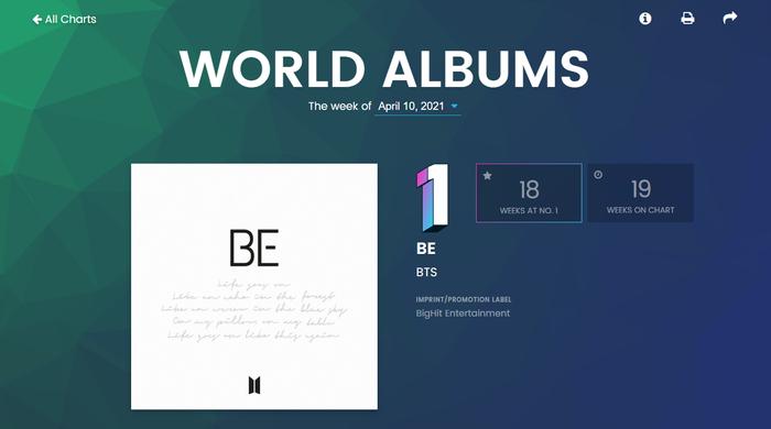 Billboard World Albums tuần này: BlackPink bám trụ thứ hạng cao, IU - Baekhyun debut top 15 Ảnh 1