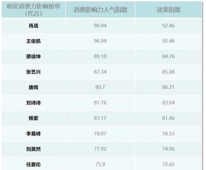BXH ảnh hưởng tiêu dùng sao Cbiz 2021 (P1): Lưu Thi Thi vượt Dương Tử - Lý Dịch Phong! Ảnh 1