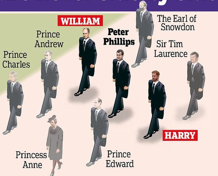 Hoàng tử William và Harry đứng tách rời nhau trong tang lễ Hoàng thân Philip Ảnh 1