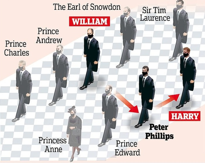 Hoàng tử William và Harry đứng tách rời nhau trong tang lễ Hoàng thân Philip Ảnh 3