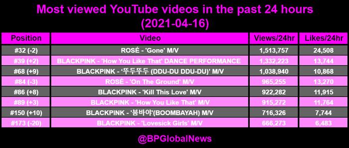 Một video Kpop đang âm thầm vượt mặt loạt MV khủng của BlackPink, Blink cần cảnh giác! Ảnh 3