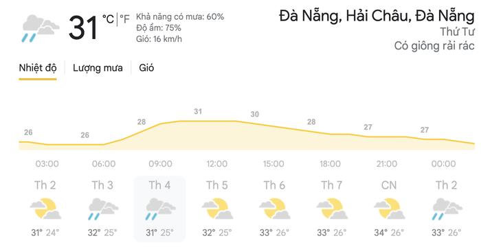 Dự báo thời tiết hôm nay và ngày mai 21/4: Hà Nội, TPHCM tiếp tục đón mưa dông Ảnh 6