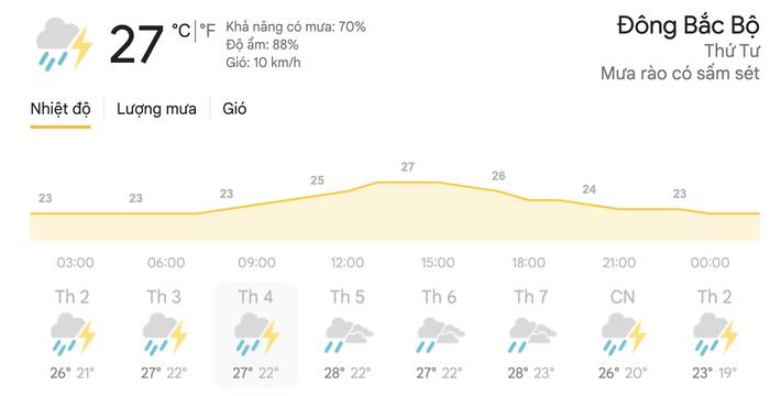 Dự báo thời tiết hôm nay và ngày mai 21/4: Hà Nội, TPHCM tiếp tục đón mưa dông Ảnh 4