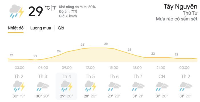 Dự báo thời tiết hôm nay và ngày mai 21/4: Hà Nội, TPHCM tiếp tục đón mưa dông Ảnh 7