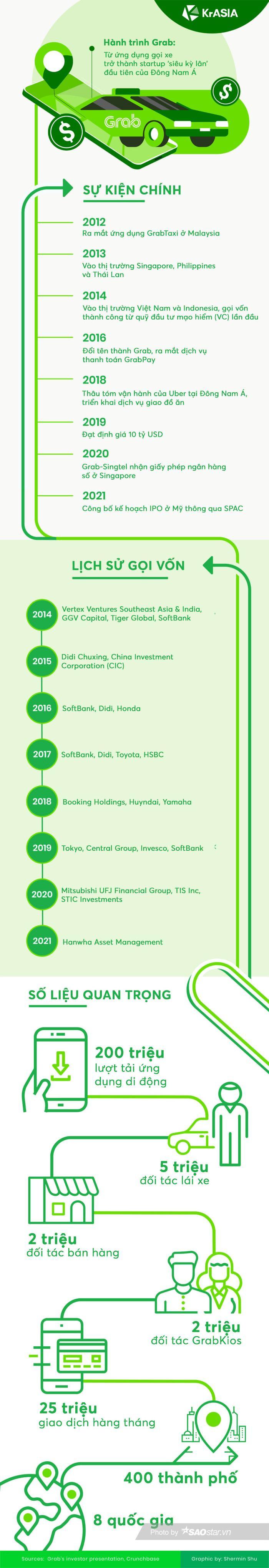 Hành trình từ ứng dụng gọi xe đến công ty 40 tỷ USD của Grab Ảnh 1