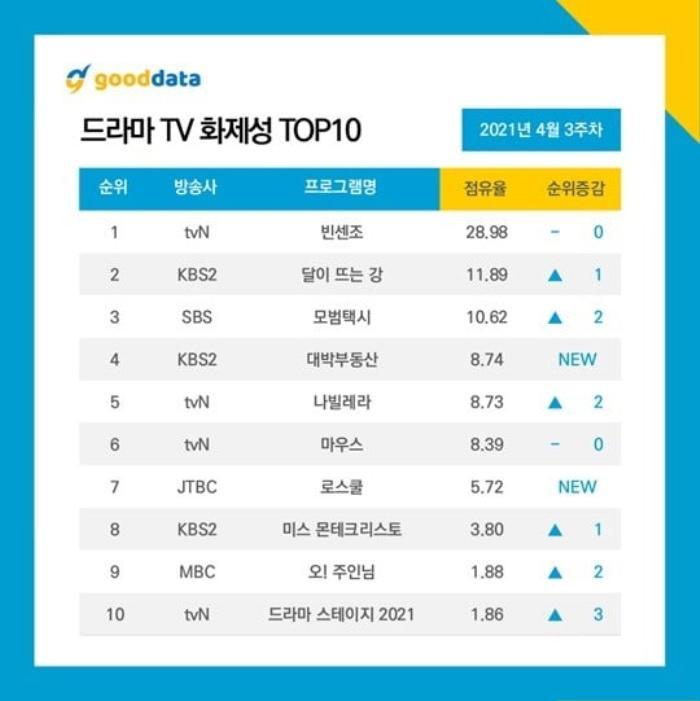 Áp đảo Jang Nara, 'Vincenzo' và Song Joong Ki đứng đầu BXH diễn viên - phim Hàn tuần 3 tháng 4 Ảnh 7
