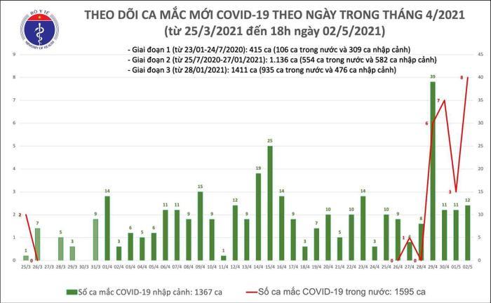 Thêm 8 ca mắc COVID-19 mới: 2 ca tại Hà Nam, 6 trường hợp là nhân viên quán karaoke ở Vĩnh Phúc Ảnh 2