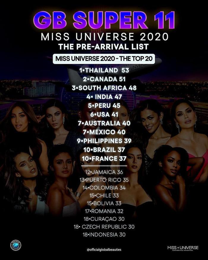 Fan khó hiểu khi Global Beauties tiếp tục đánh rớt Khánh Vân khỏi Top 11 Super tại Miss Universe 2020 Ảnh 1