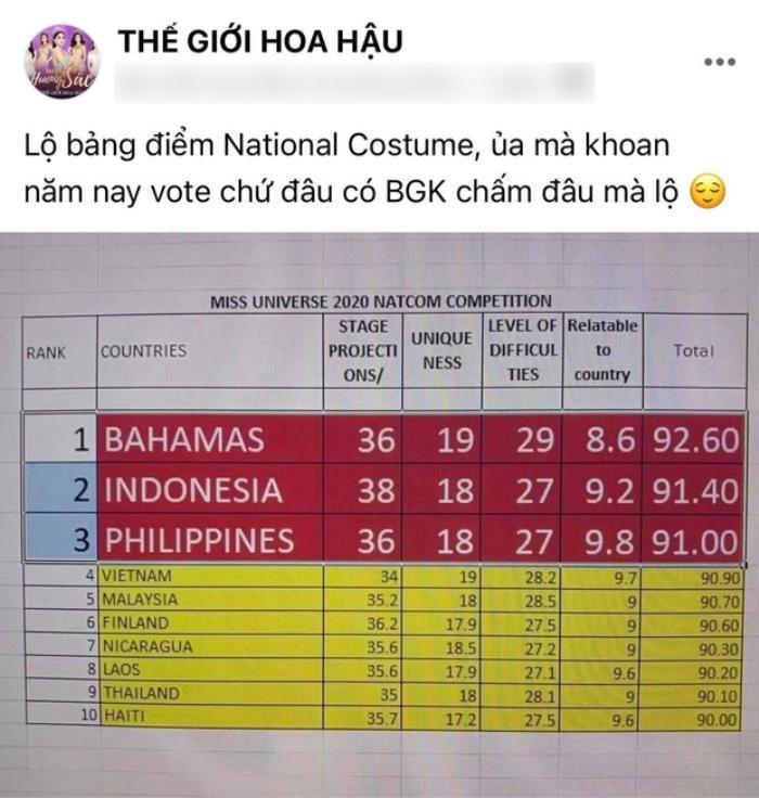 Rò rỉ bảng điểm của National Custume: Khánh Vân đang đứng thứ 4 thế nhưng sự thật là? Ảnh 5