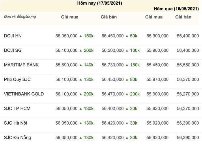 Giá vàng hôm nay 17/5: Mở phiên đầu tuần, vàng tiếp tục tăng nóng, vượt mốc 1.852 USD/ounce Ảnh 1