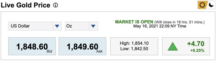Giá vàng hôm nay 17/5: Mở phiên đầu tuần, vàng tiếp tục tăng nóng, vượt mốc 1.852 USD/ounce Ảnh 3