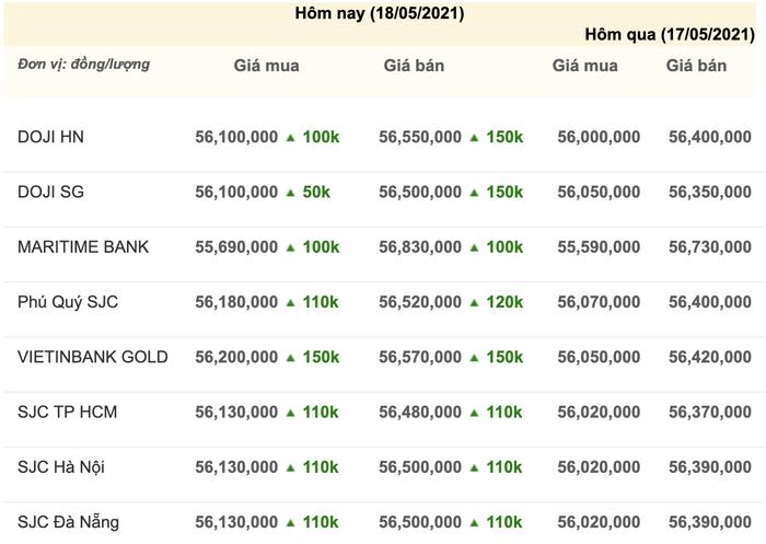 Giá vàng hôm nay 18/5: Vàng tăng dựng đứng trong khi Bitcoin lao dốc Ảnh 3