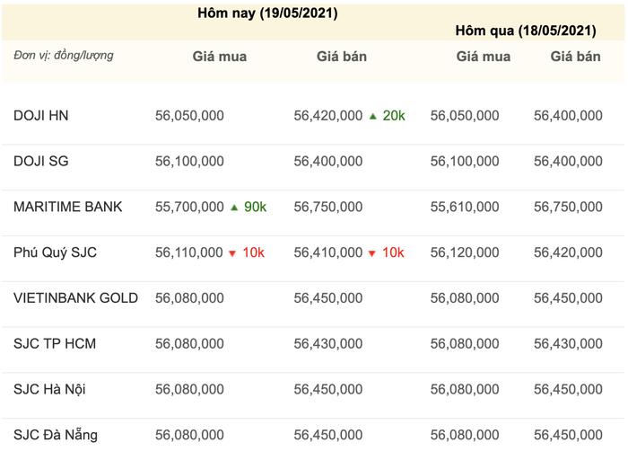 Giá vàng hôm nay 19/5: Bật tăng dữ dội, lên cao nhất trong gần 4 tháng Ảnh 3