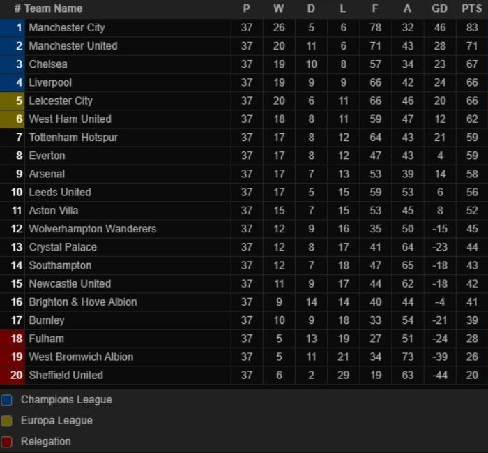 Liverpool trở lại Top 4, nằm quyền tự quyết vé Champions League Ảnh 2