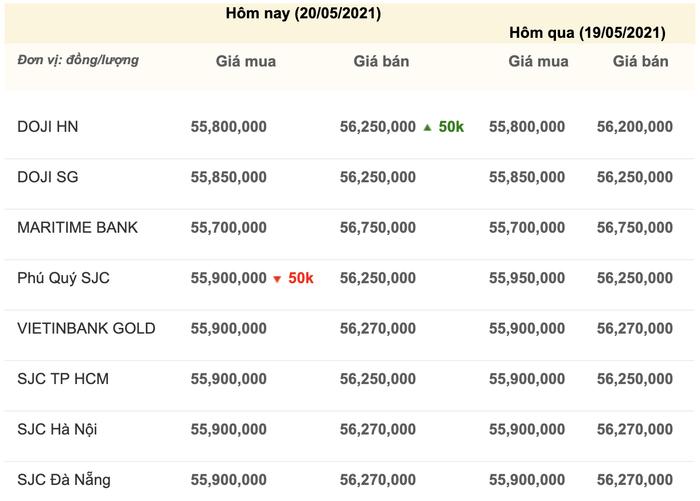 Giá vàng hôm nay 20/5: Giá vàng cao nhất 4,5 tháng, dự báo còn tiếp tục tăng Ảnh 3