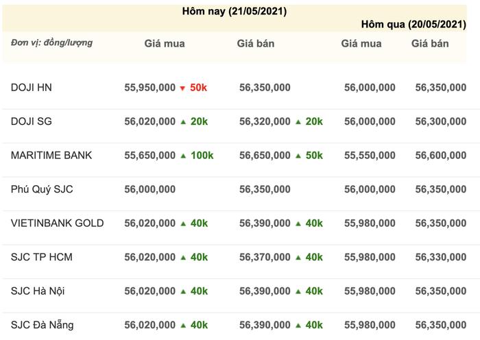 Giá vàng hôm nay 21/5: Vàng tiếp tục tăng cao, chuẩn bị thiết lập đỉnh mới? Ảnh 3
