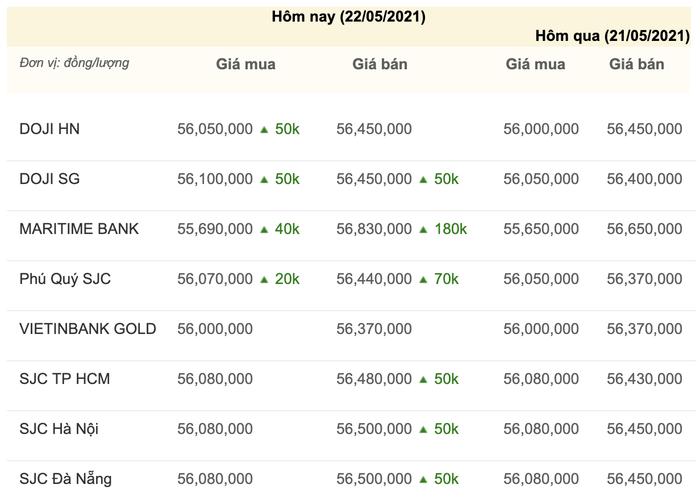 Giá vàng hôm nay 22/5: Tiếp tục tăng giá, vàng lên ngưỡng cao nhất kể từ đầu năm Ảnh 3