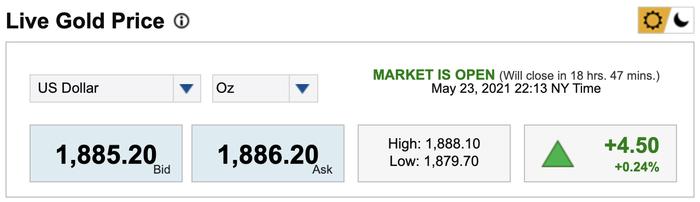 Giá vàng hôm nay 24/5: Giá vàng tăng mạnh, vượt qua ngưỡng cản 1.850 USD/ounce Ảnh 1