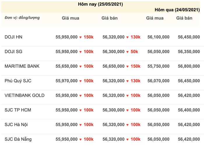 Giá vàng hôm nay 25/5: Bất ngờ tụt dốc trong sự ngỡ ngàng của giới đầu tư Ảnh 3