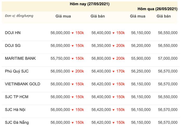 Giá vàng hôm nay 27/5: Vàng trong nước giảm theo đà lao dốc của vàng thế giới Ảnh 3