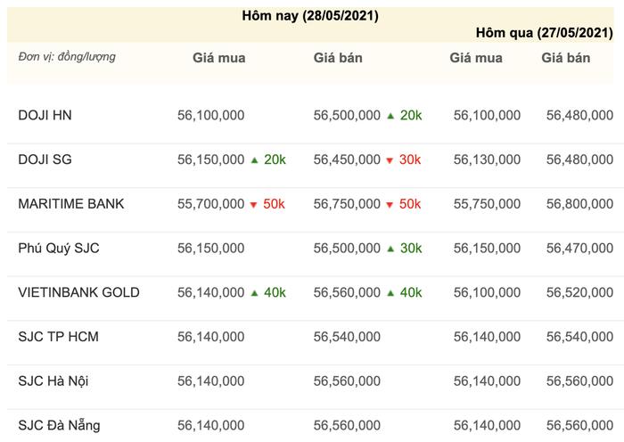 Giá vàng hôm nay 28/5: Vàng miếng SJC tăng giảm trái chiều, giá vàng thế giới tiếp tục tăng Ảnh 3
