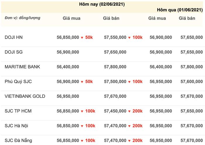 Giá vàng hôm nay 2/6: Giá vàng SJC bất ngờ quay đầu sụt giảm Ảnh 3