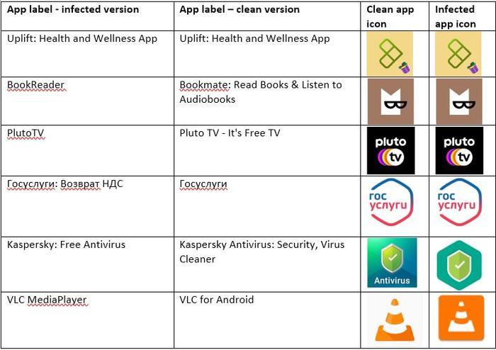 6 ứng dụng Android độc hại người dùng cần gỡ khẩn cấp khỏi điện thoại Ảnh 4