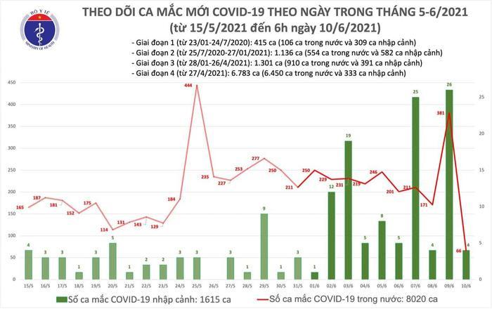 Thêm 66 người mắc Covid-19 trong nước, TP.HCM có nhiều ca nhất Ảnh 1