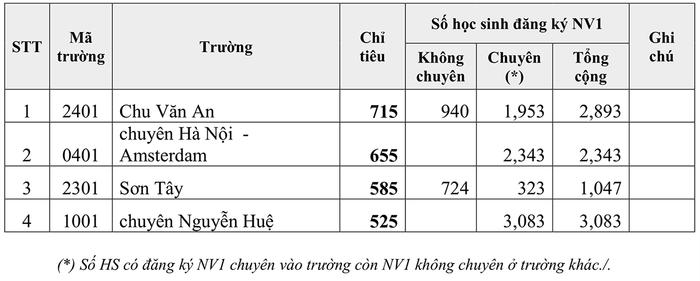 Sáng nay (14/6), gần 8000 thí sinh làm bài thi vào lớp 10 THPT chuyên của Hà Nội Ảnh 2