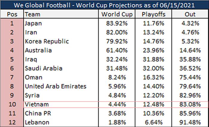 Tranh vé dự World Cup 2022: Việt Nam được đánh giá cao hơn Trung Quốc! Ảnh 2