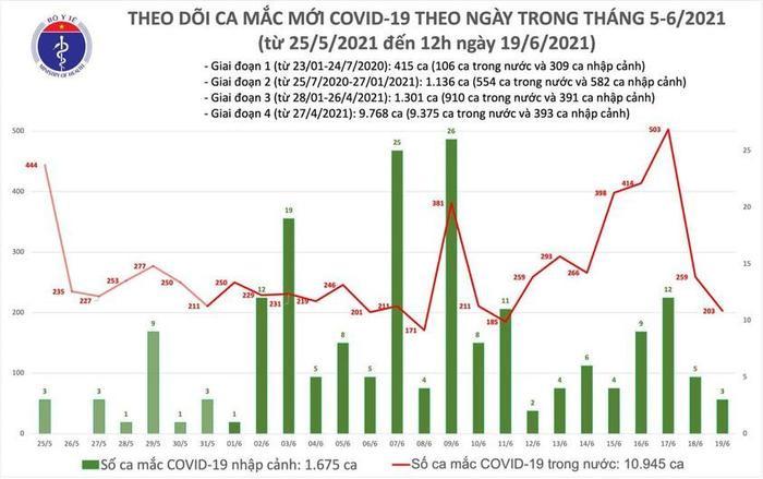 Trưa 19/6 có thêm 112 người mắc Covid-19, TP.HCM 64 ca Ảnh 1